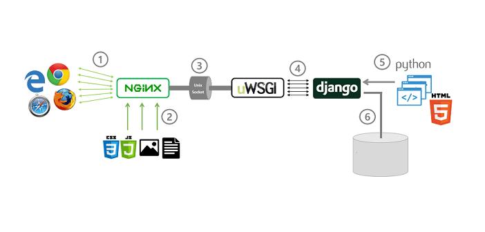 nginx+uwsgi部署Django应用