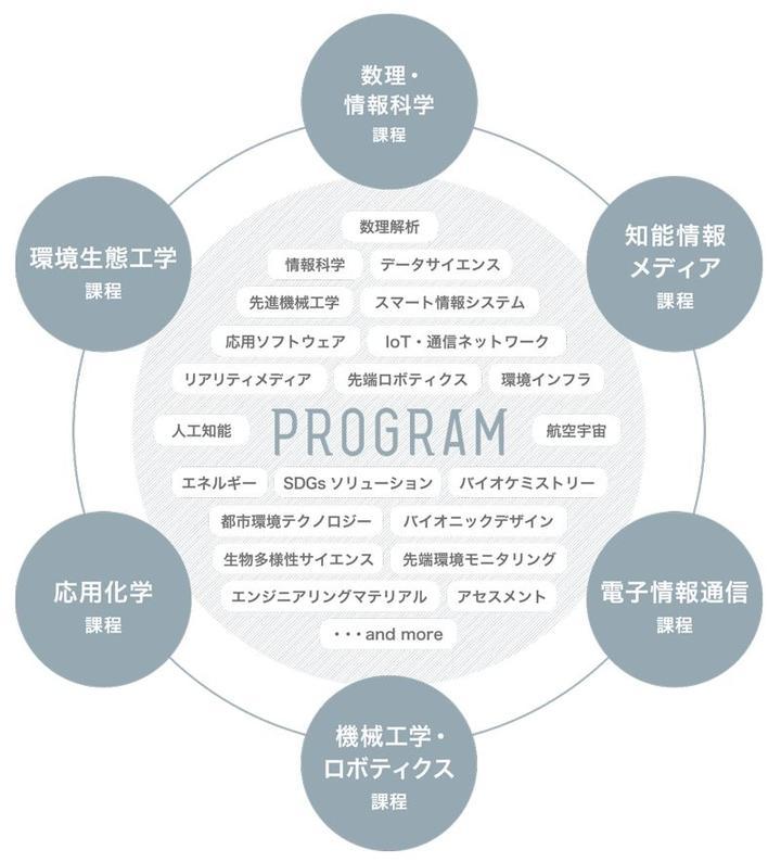先端 龍谷 理工 学部 大学