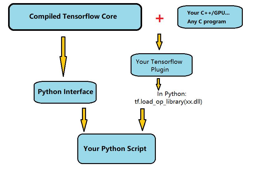在Windows 10 下用源码编译基于GPU的tensorflow dll - 知乎