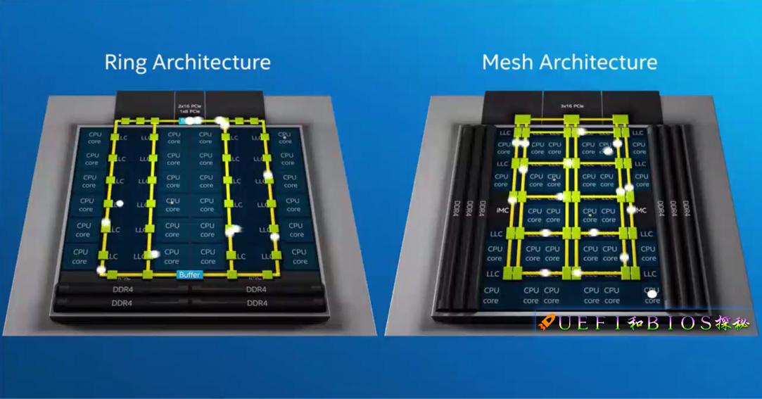 破茧化蝶,从Ring Bus到Mesh网络,CPU片内总线的进化之路