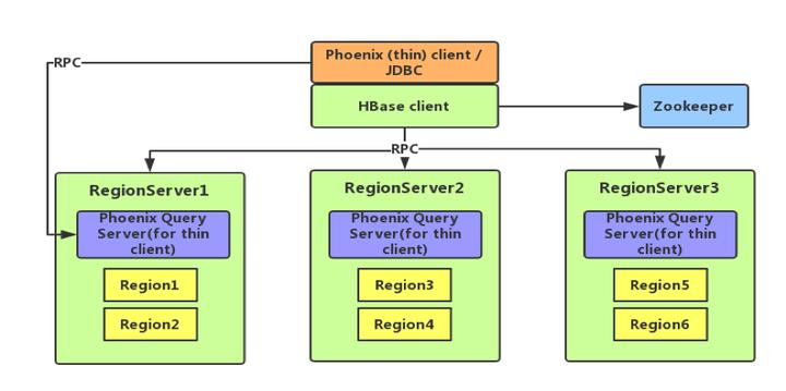 都是HBase 上的SQL 引擎,Kylin 和Phoenix 有什么不同? - 知乎