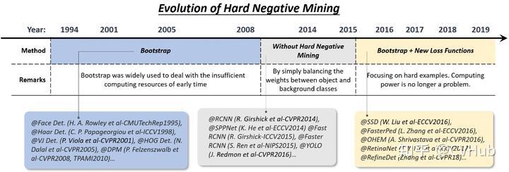 图5-5.难分负样本挖掘技术的演变历程