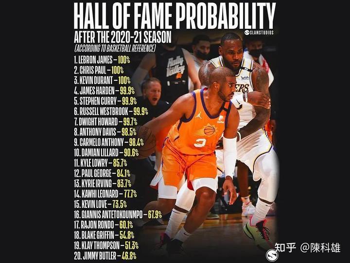 现役20名球星未来进入名人堂的概率,字母哥和克莱被严重低估
