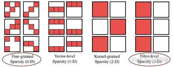 图15:粗粒度剪枝和细粒度剪枝