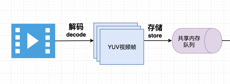 视频和视频帧:视频和帧基础知识整理