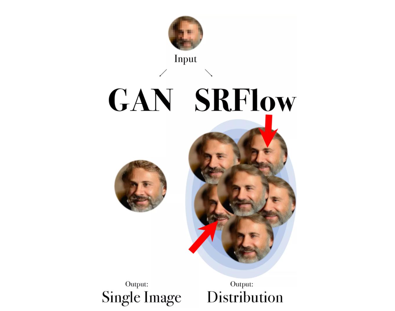 ECCV 2020   这个模型的脑补能力比GAN更强,ETH提出新型超分辨率模型SRFlow