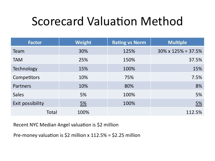 1. 记分卡估值法(Scorecard Valuation Methodology)