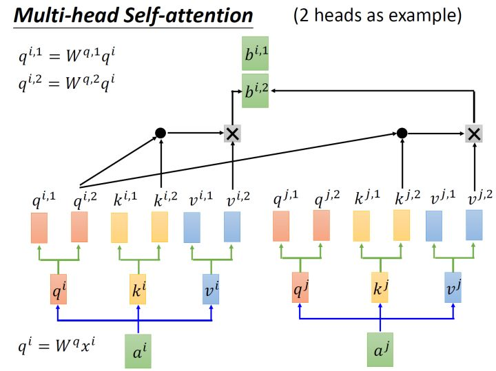图13:multi-head self-attention