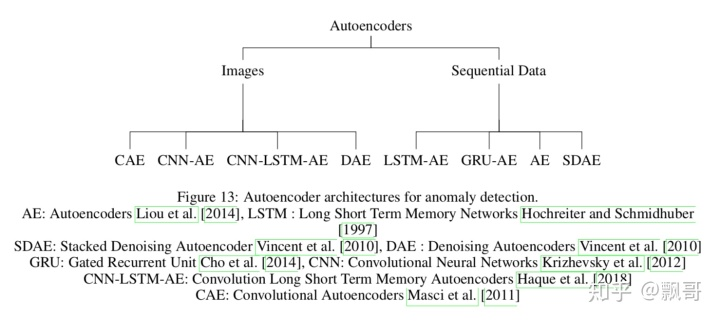 论文:《使用深度学习进行异常检测的方法综述》(第八部分)- 飘