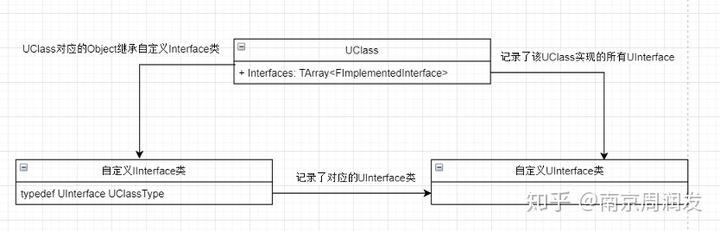 UE4 Interface原理与使用- 知乎