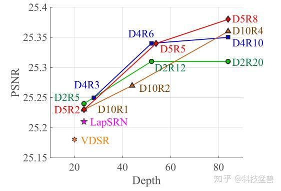 图17:不同D和R数量对结果的影响