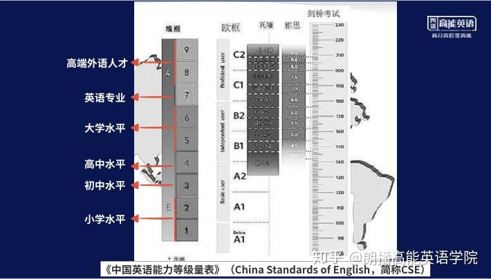 大学英语三级_KET 考过的小学生相当于国内初中英语水平? - 知乎