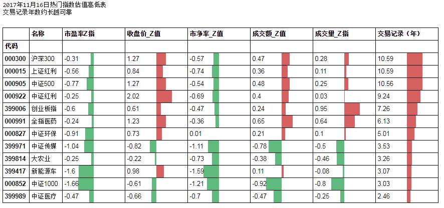 用Python分析指数: 11月16日热门指数Z值表