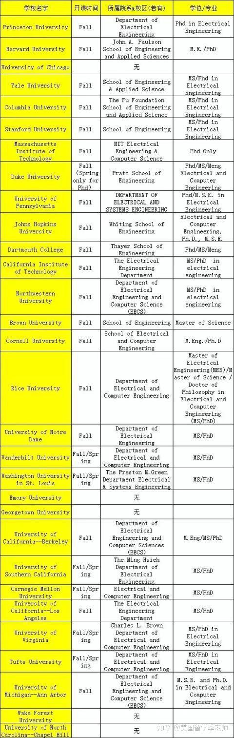 ee专业_美国研究生:电子电气工程EE专业方向申请解读 - 知乎