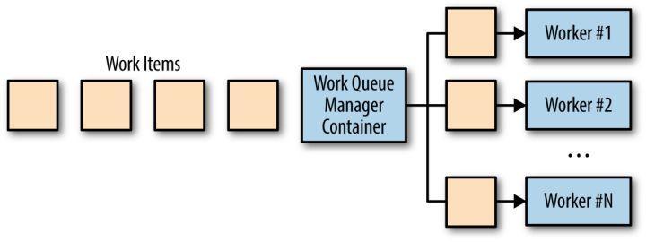 分布式系统设计:批处理模式之作业队列系统