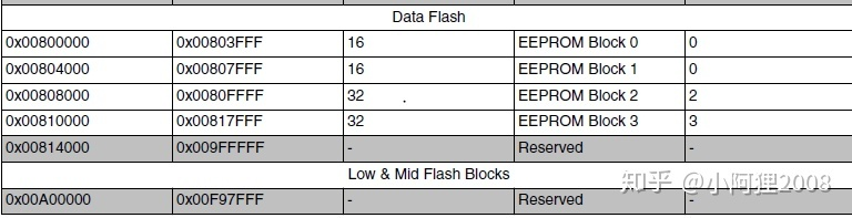 ADAS/AD开发12 - 数据存储管理- 知乎