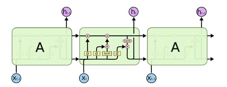 LSTM细节分析理解(pytorch版)