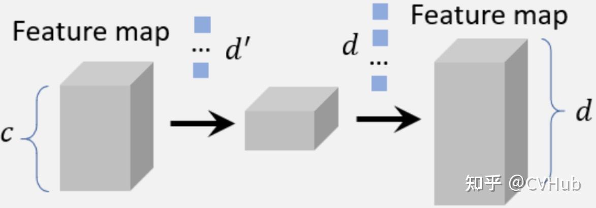 图6-2.通道分解卷积