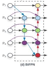 BiFPN的最小单元,来自EfficientDet论文