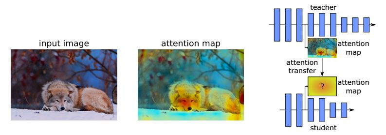 PAYING MORE ATTENTION TO ATTENTION: 通过注意力迁移提高CNN性能