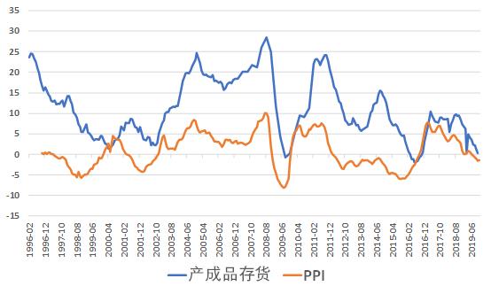 存货与gdp_如何看待当前的库存周期