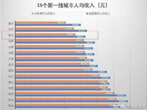 如何看待郑州在新一线的收入排名倒数第三?