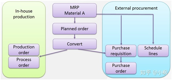 SAP PP Lecture 9_MRP - 知乎