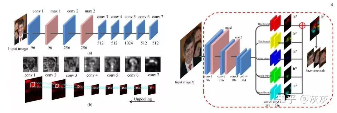 视频矩阵_深度学习之视频人脸识别系列二:人脸检测与对齐 - 知乎