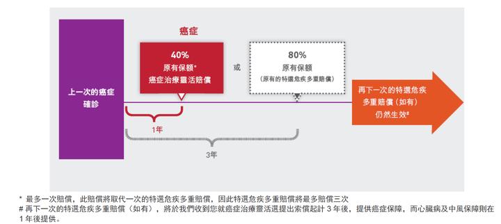 香港友邦加裕智倍保2比第一代有哪些改变?