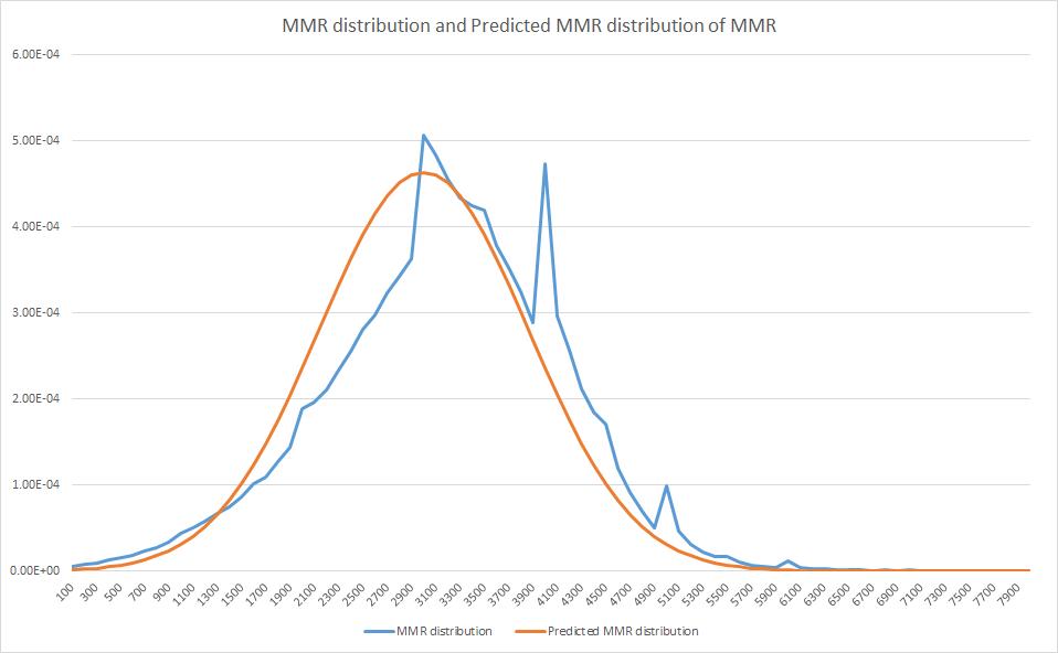 an estimation of dota 2 mmr distribution 知乎