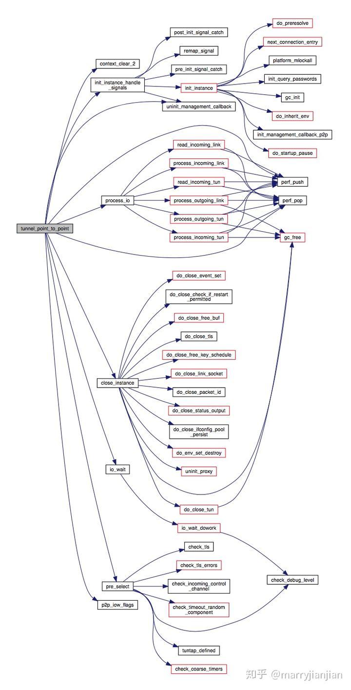 Mac下使用Doxygen和Graphviz生成函数调用关系图- 知乎