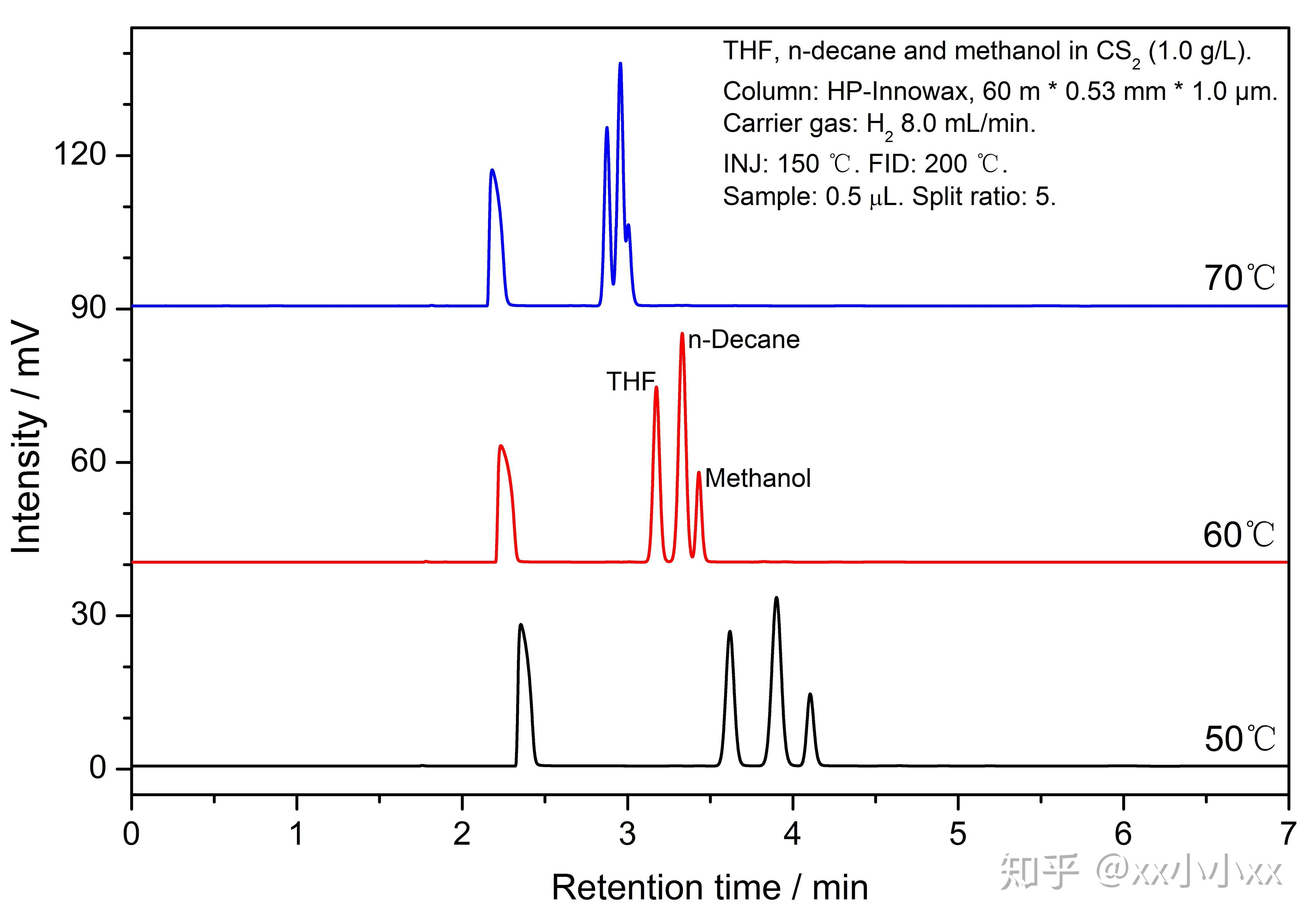 分析仪器网_气相色谱分析柱温如何选择——几个反常现象引发的思考 - 知乎