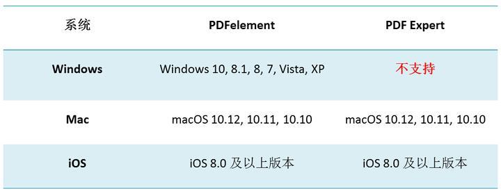 PDFelement 与PDF Expert,谁更胜一筹? - 知乎