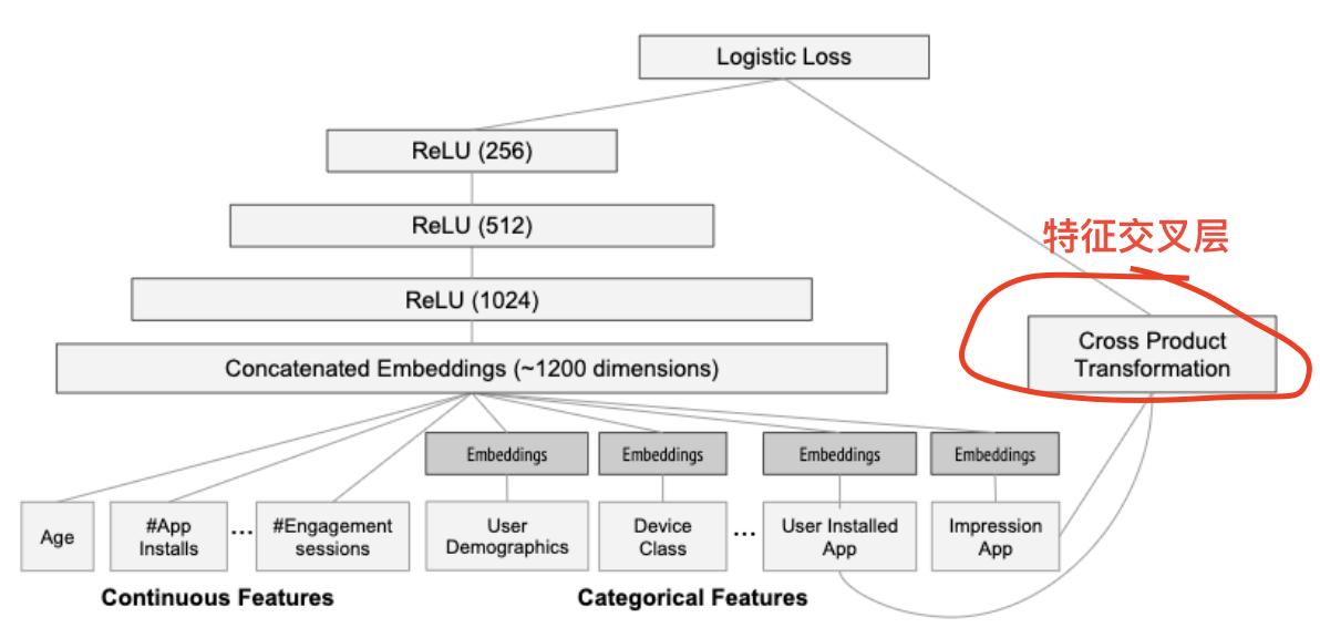 为什么有些深度学习网络要加入Product层?