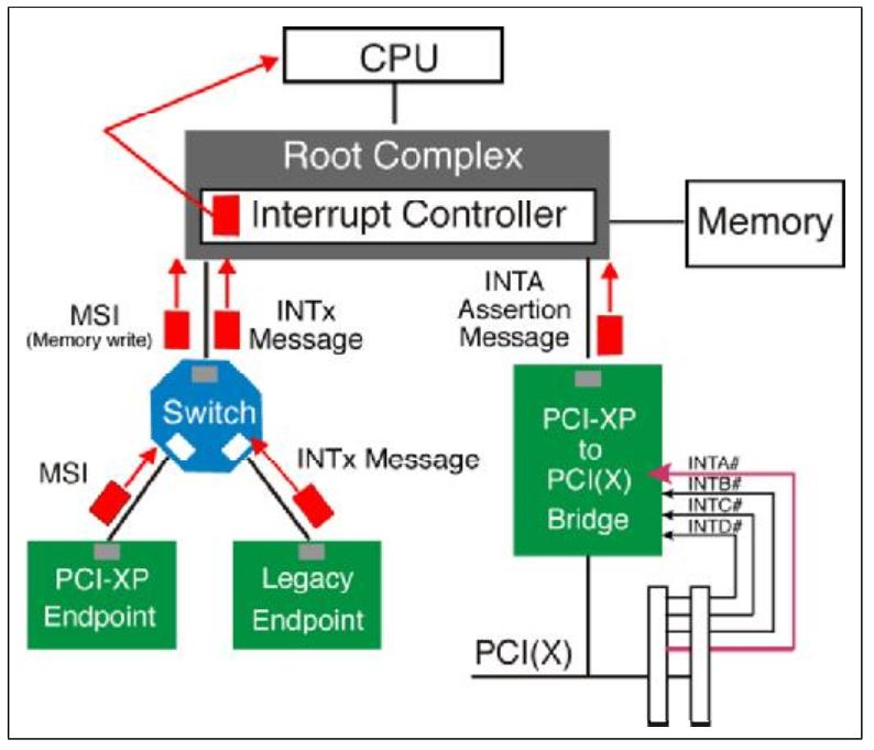 使用IP核进行PCIE开发学习笔记(六)PCIE设备中断篇- 知乎