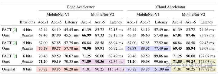 图30:ImageNet的量化结果