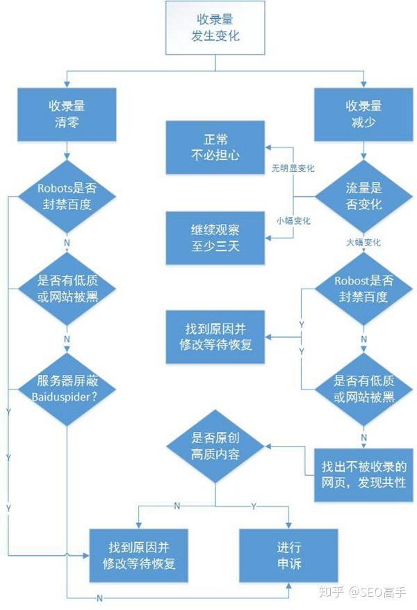 org域名在百度排名中的优势 seo_百度SEO建议:知名网站优化注意事项