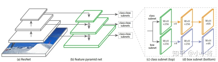 图2 RetinaNet的整体架构