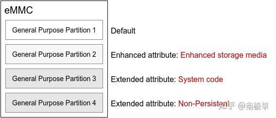 eMMC分区管理- 知乎