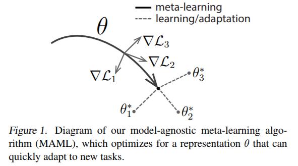 模型无关的元学习:learn to learn