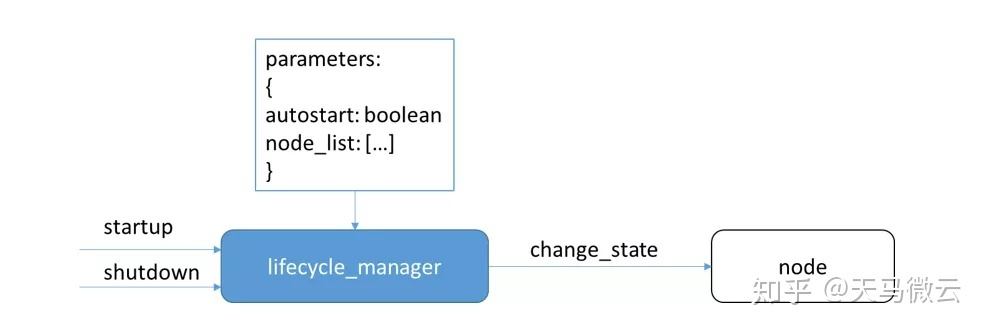 ROS2 Navigation:移动机器人导航技术简介(一) - 知乎