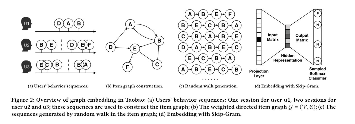 "Graph Embedding:深度学习推荐系统的""基本操作"""
