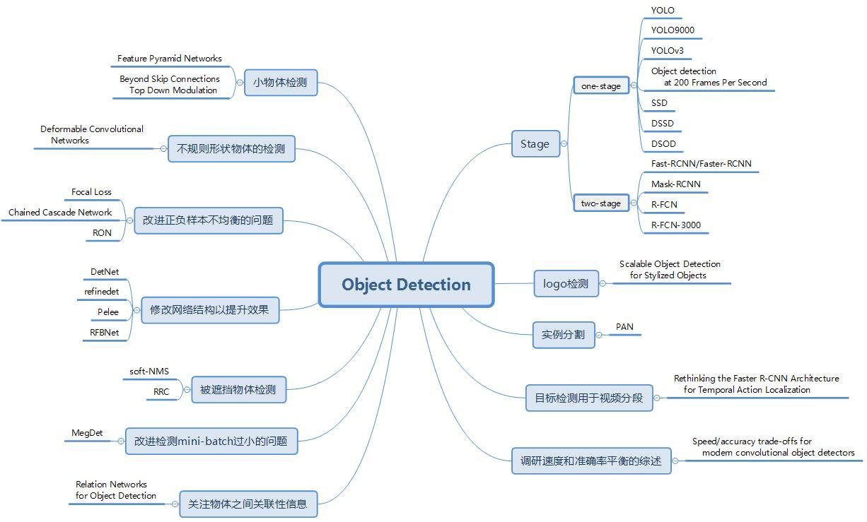基于深度学习的目标检测算法综述(二)