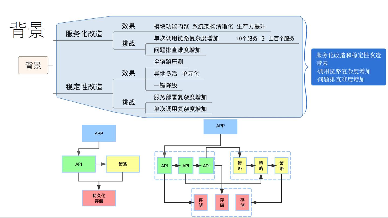 四大语言,八大框架 滴滴全链路压测解决之道