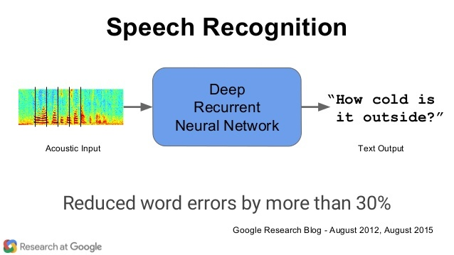 Speech Recognition with LSTM in TensorFlow - 知乎
