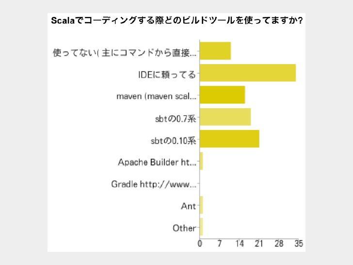 Tool Build SBT - 知乎