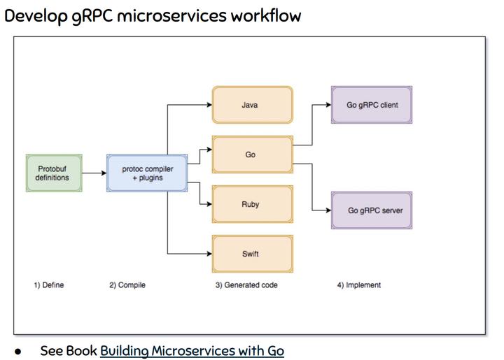 远程通信协议:从CORBA 到gRPC - 知乎