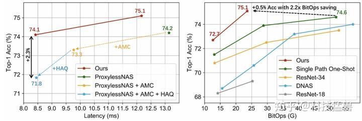 图40:与Multi-Stage Optimized Model的对比