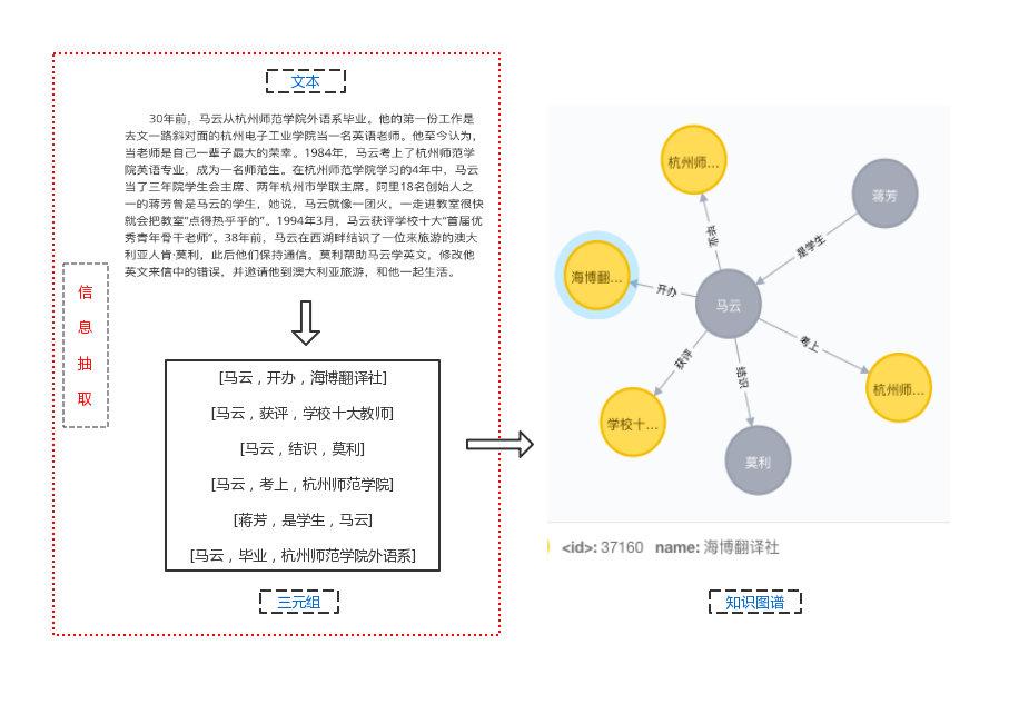 基于Bert-NER构建特定领域的中文信息抽取框架(上) - 知乎