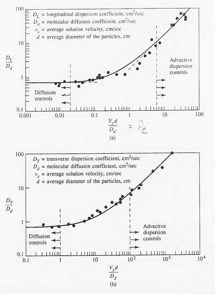 扩散(diffusion)和弥散(dispersion)有什么区别?插图2